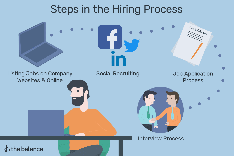 recruitment-and-hiring-process-2062875_final_2-01-5c4a110746e0fb0001406600