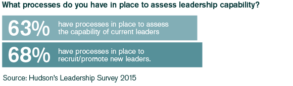 63% have procceses in place to assess capability of current leaders