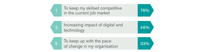 Hudson Report 2016 - Employers name their top reasons for learning new skills