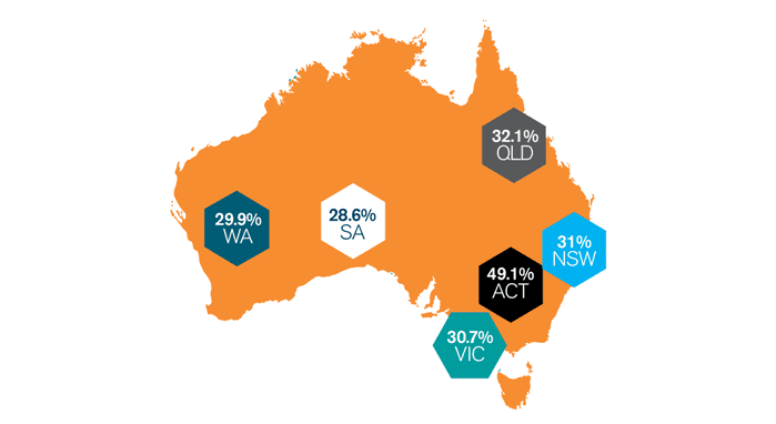 Hudson Report 2016 - Hiring expectations by region - Australia