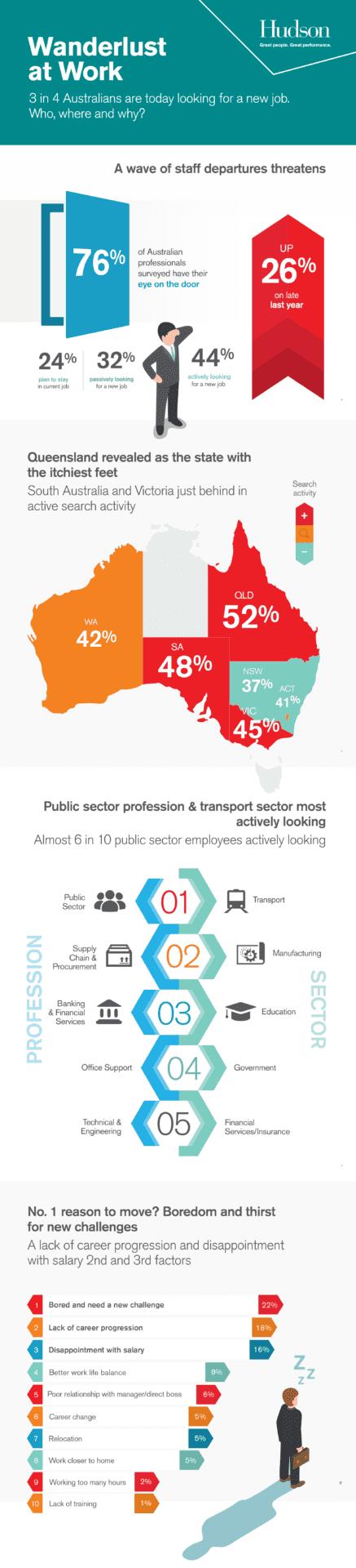 Hudson Report - Wanderlust at work - Infographic