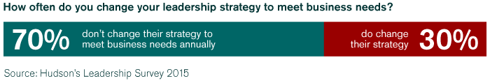 70 percent don't change their leadership strategy to meet their business needs annually
