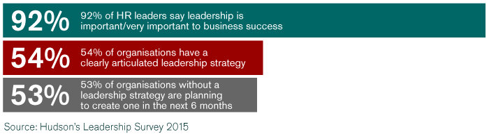 92 percent of HR leaders say leadership is very important to business success