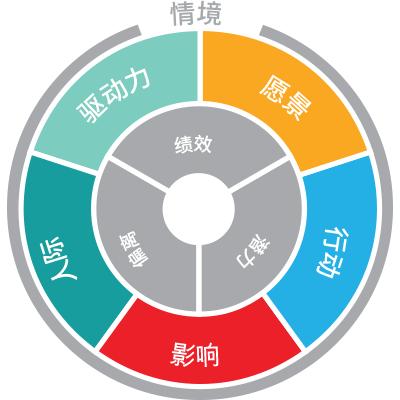 leadership-model-zh
