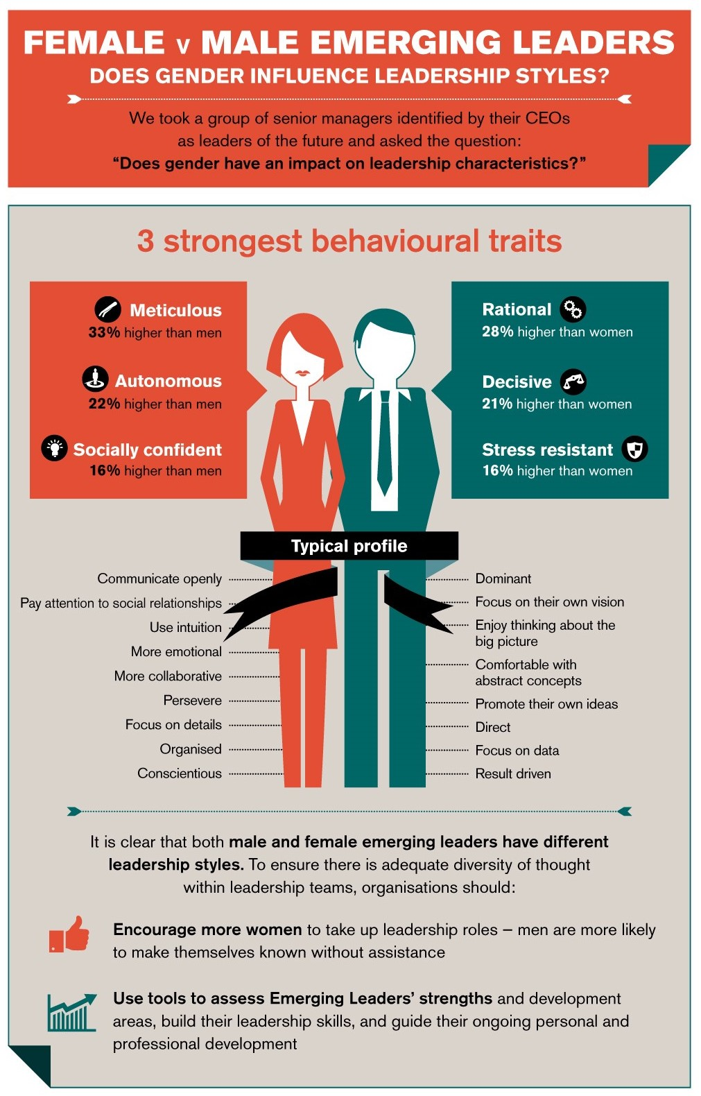 Does gender influence leadership styles? - Infographic