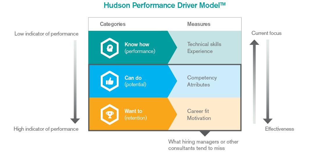 performance-driver