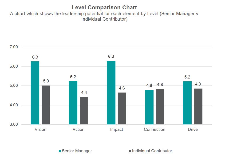 Level comparison chart