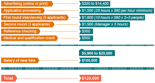 Table showing a breakdown of costs to hire an employee