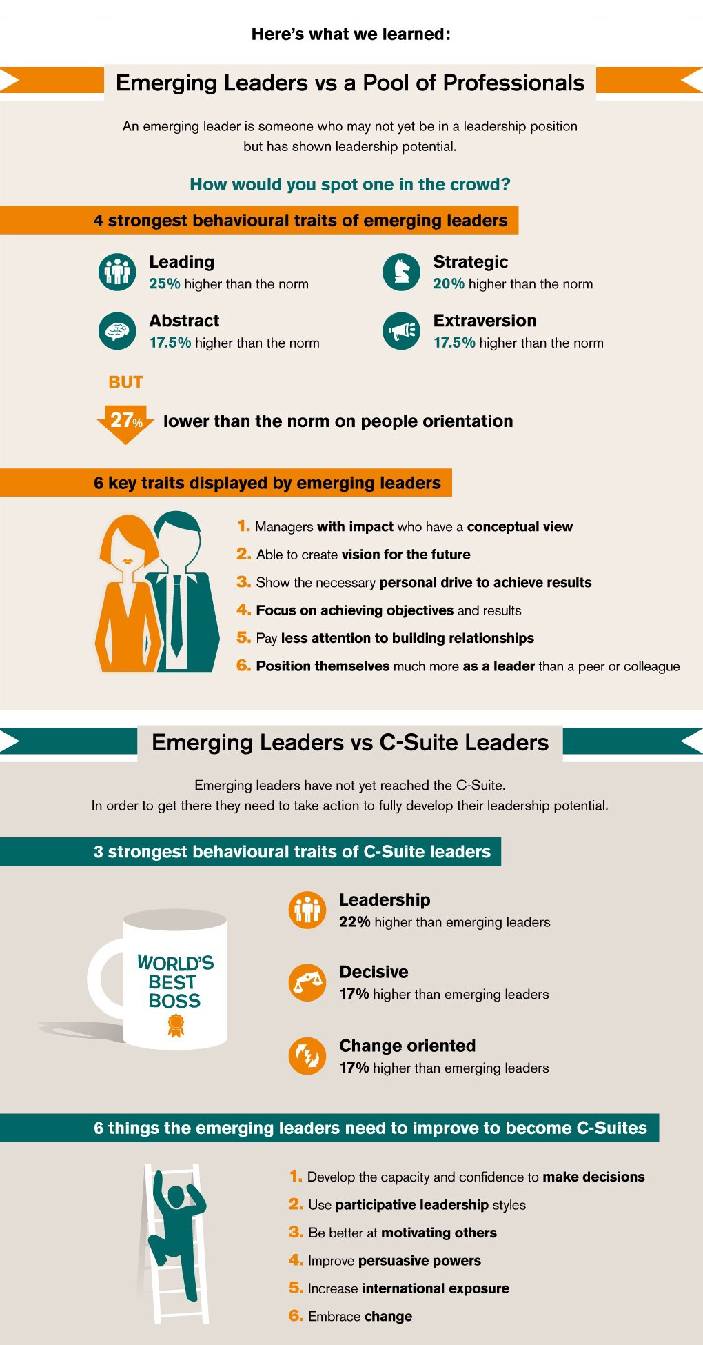 what it takes to be a leader_info